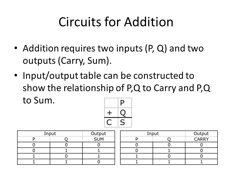 Circuits for Addition Addition requires two inputs (P, Q) and two outputs (Carry, Sum).