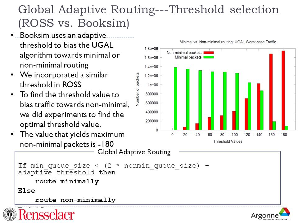 Global Adaptive Routing---Threshold selection (ROSS vs. Booksim)