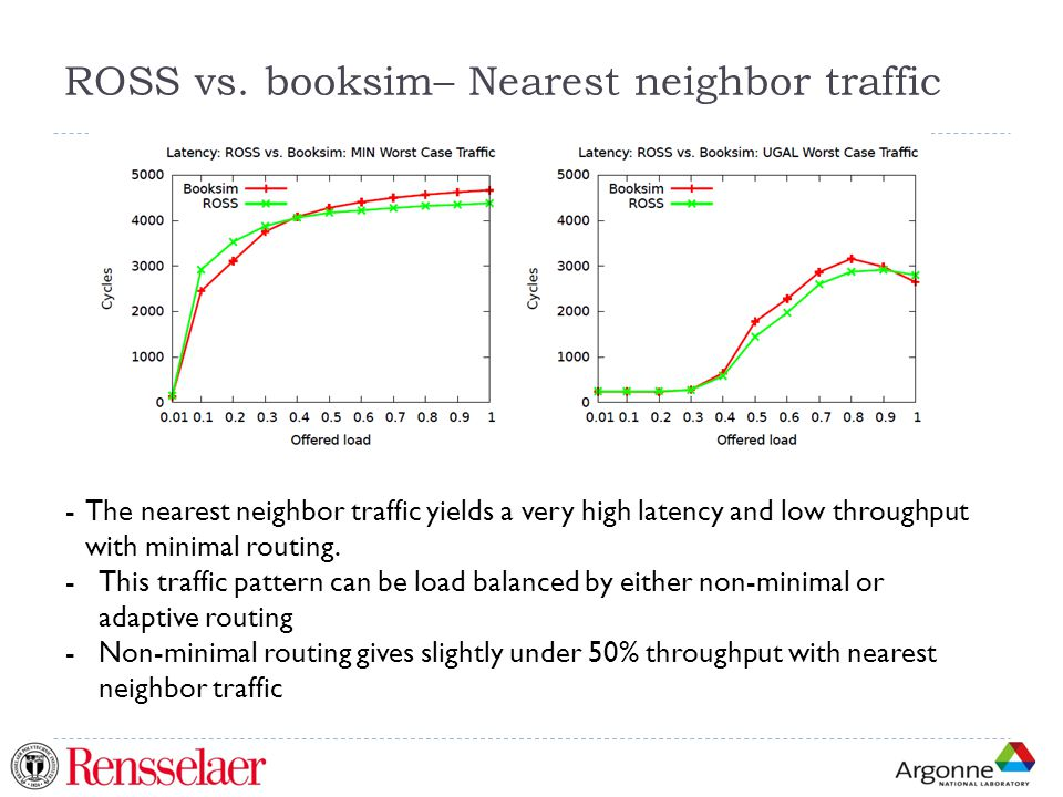 ROSS vs. booksim– Nearest neighbor traffic