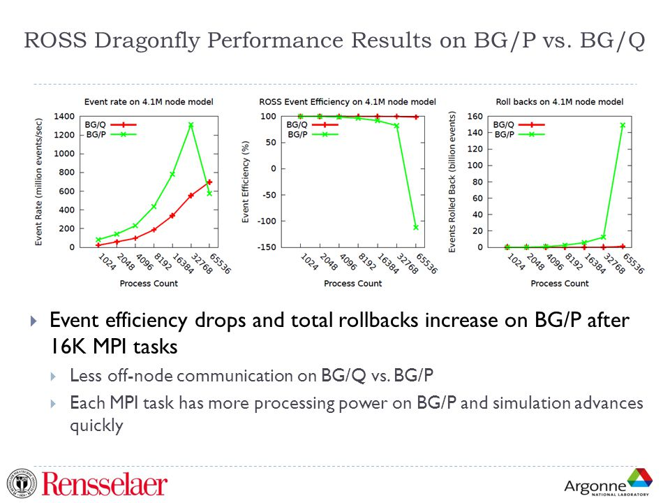 ROSS Dragonfly Performance Results on BG/P vs. BG/Q