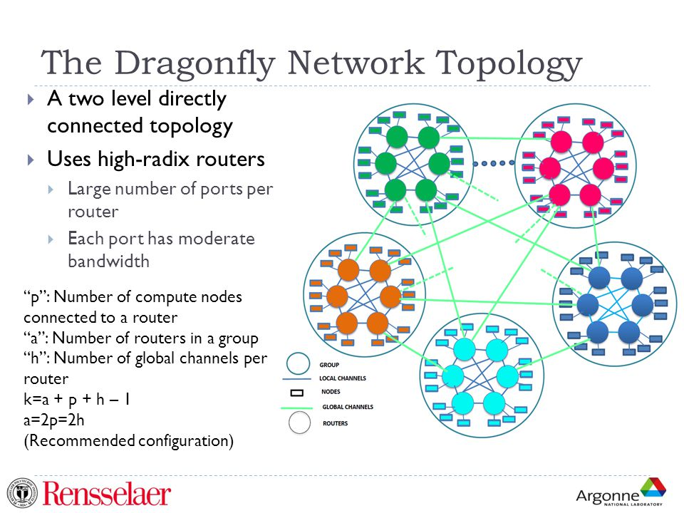 The Dragonfly Network Topology