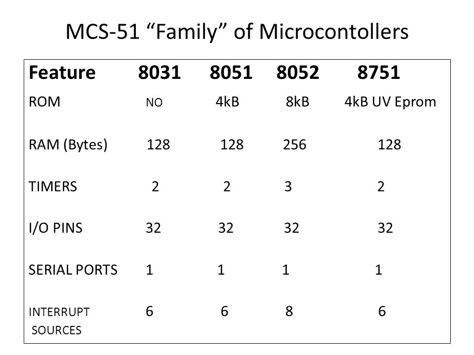 MCS-51 Family of Microcontollers
