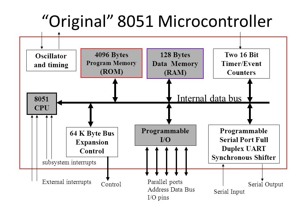 Original 8051 Microcontroller