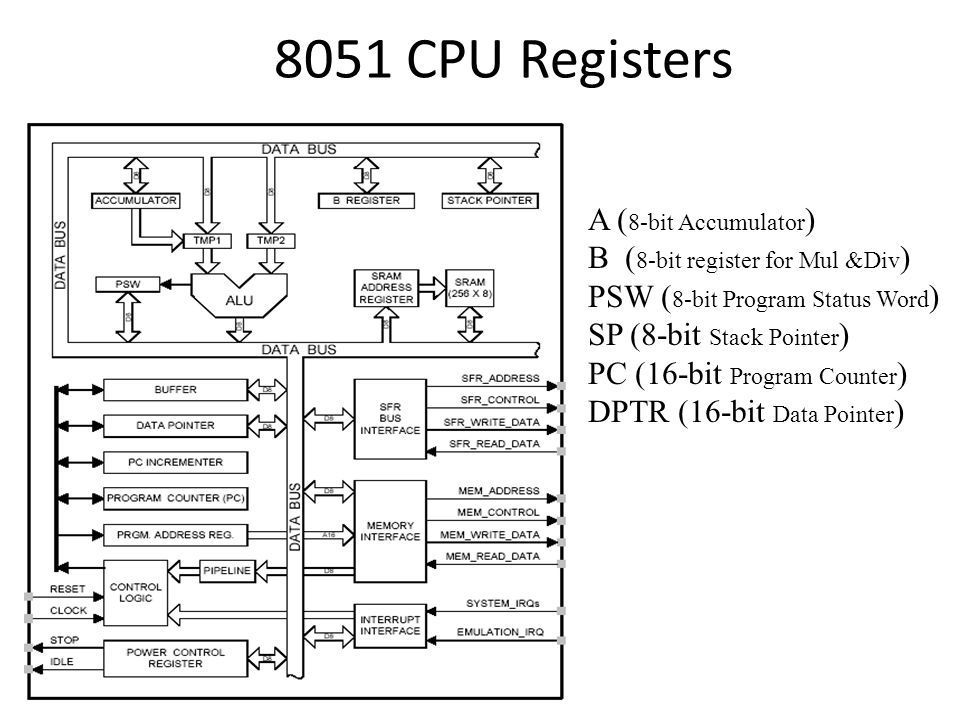 8051 CPU Registers A (8-bit Accumulator)