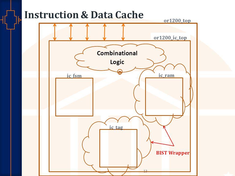 Instruction & Data Cache