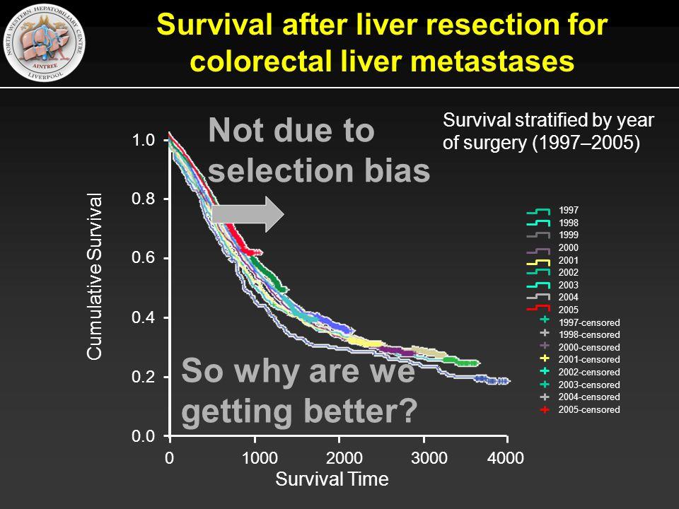 Survival after liver resection for colorectal liver metastases
