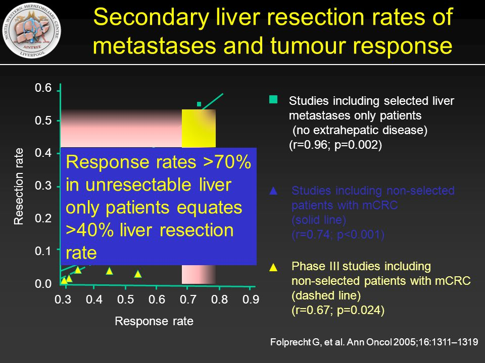 Secondary liver resection rates of metastases and tumour response