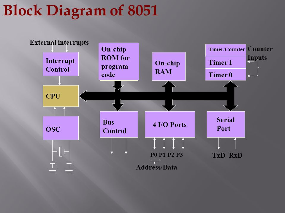 Block Diagram of 8051 External interrupts On-chip ROM for program code