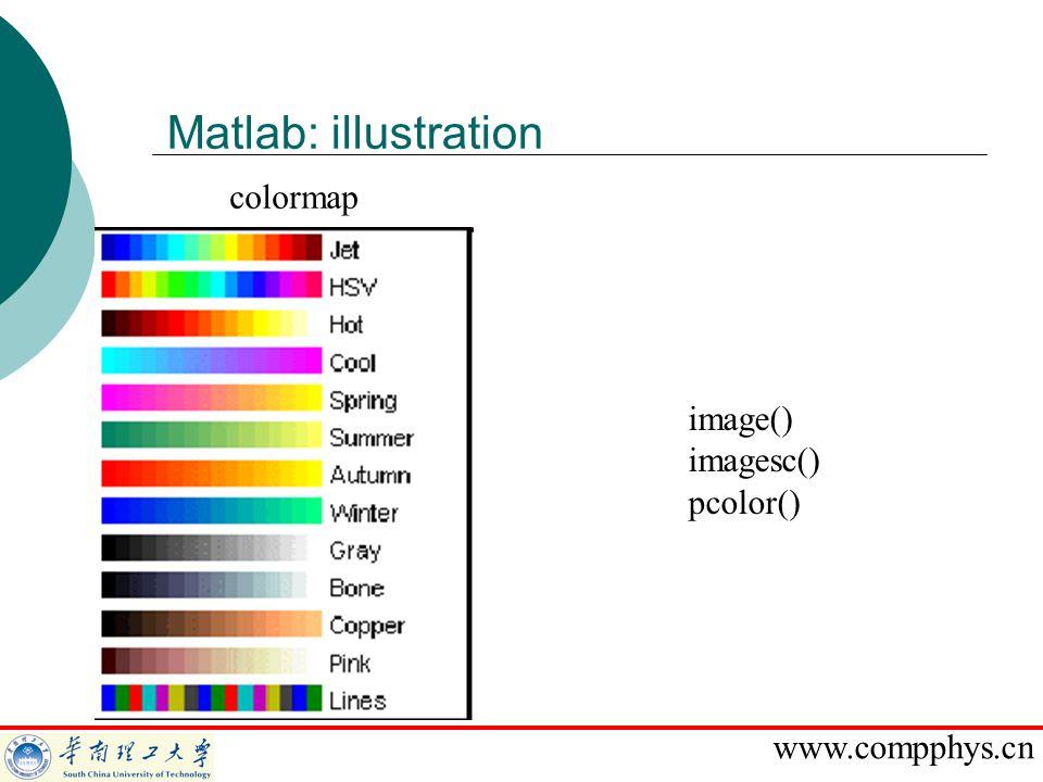 Matlab: illustration colormap image() imagesc() pcolor()