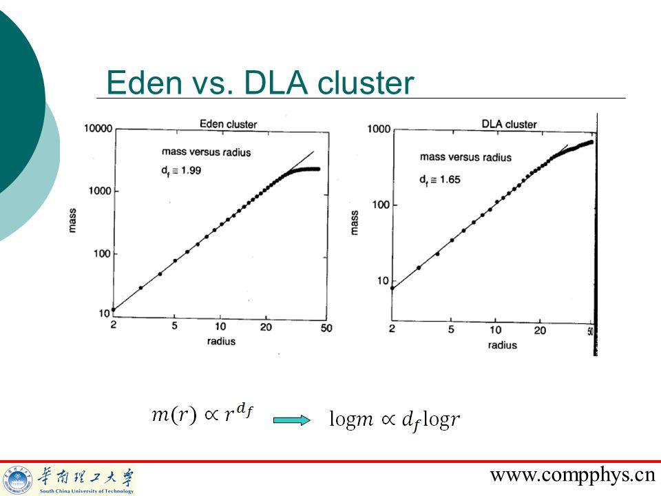 1.高温塑性变形热模拟实验 Eden vs. DLA cluster