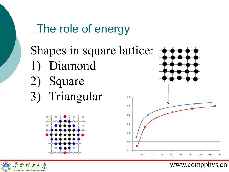 Shapes in square lattice: Diamond Square Triangular
