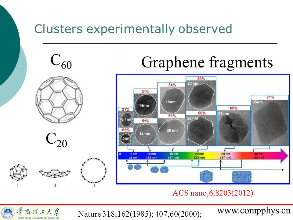 C60 Graphene fragments C20 Clusters experimentally observed
