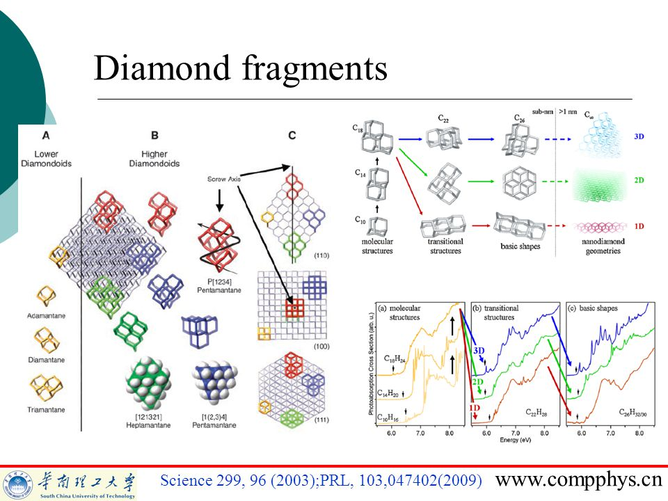 Diamond fragments Science 299, 96 (2003);PRL, 103,047402(2009)