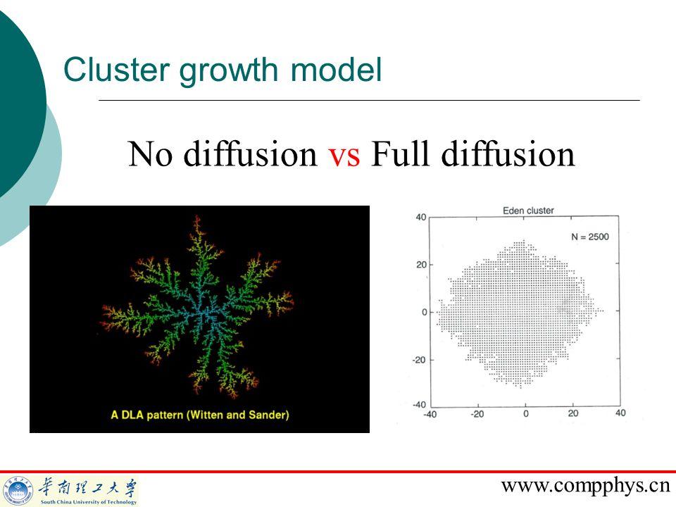 No diffusion vs Full diffusion