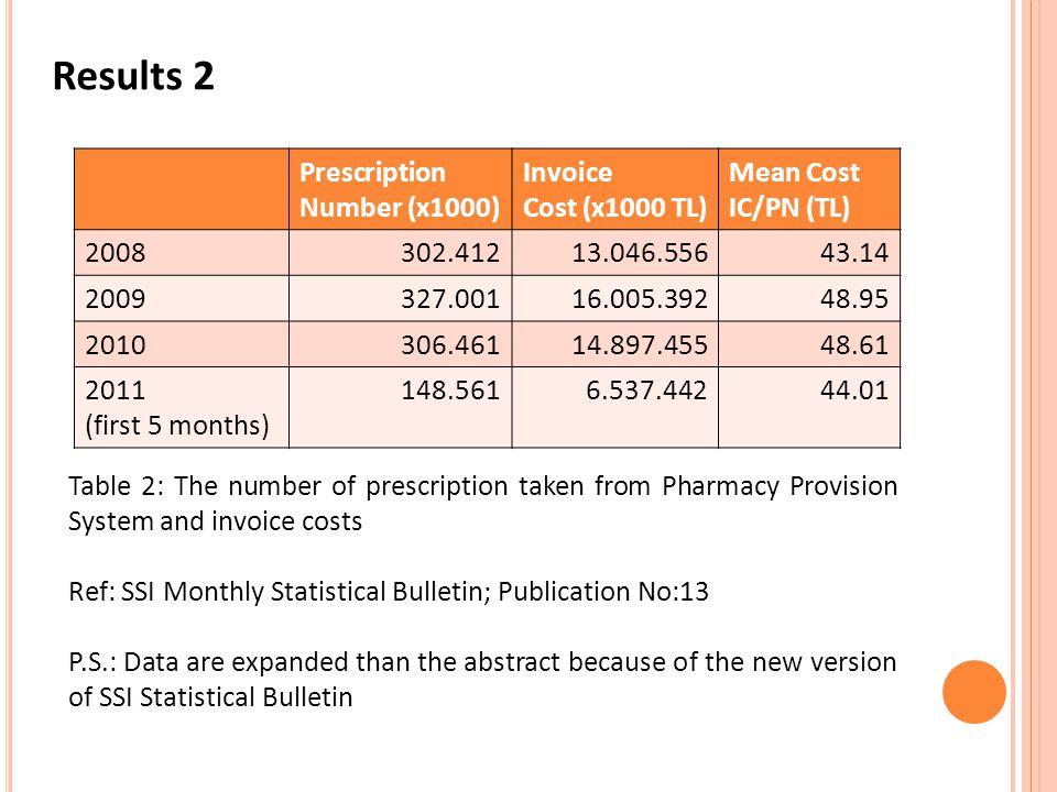 Results 2 Prescription Number (x1000) Invoice Cost (x1000 TL)