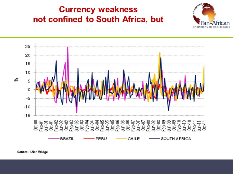 Currency weakness not confined to South Africa, but