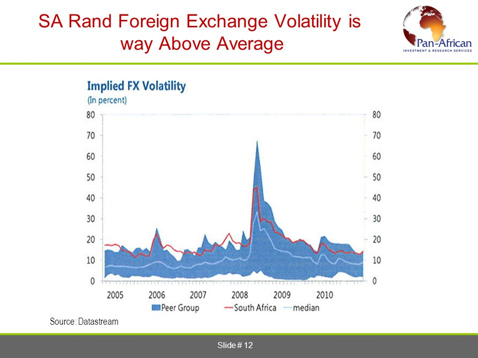 SA Rand Foreign Exchange Volatility is way Above Average