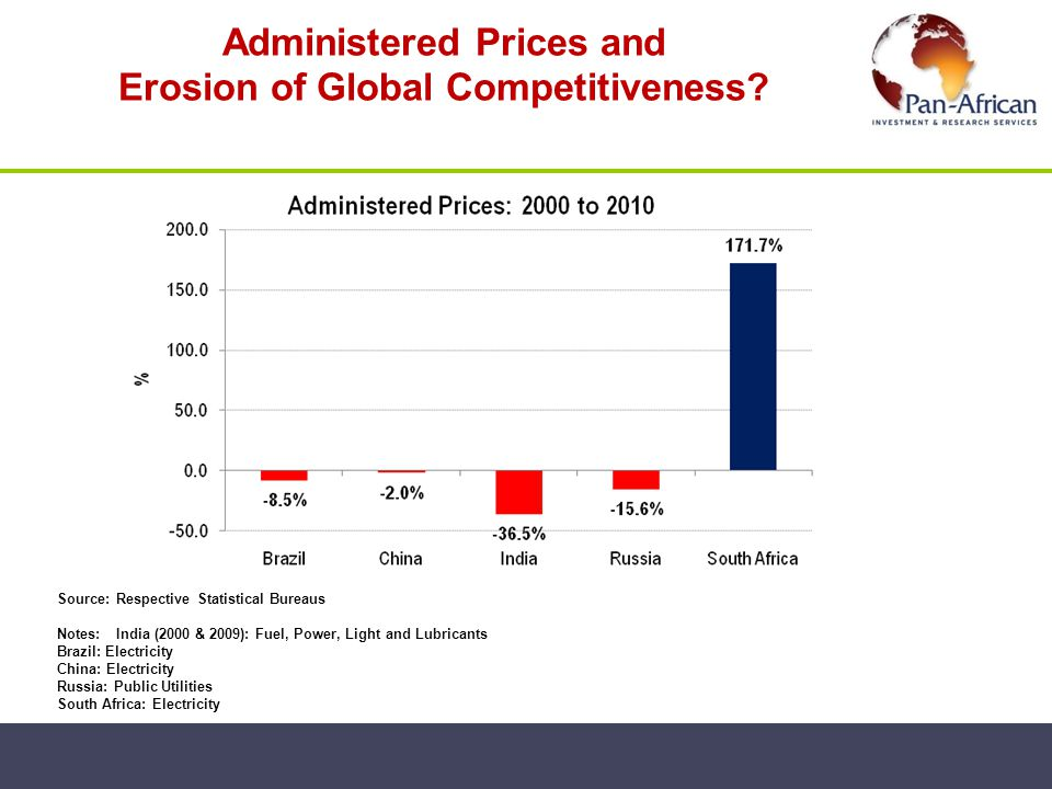 Administered Prices and Erosion of Global Competitiveness