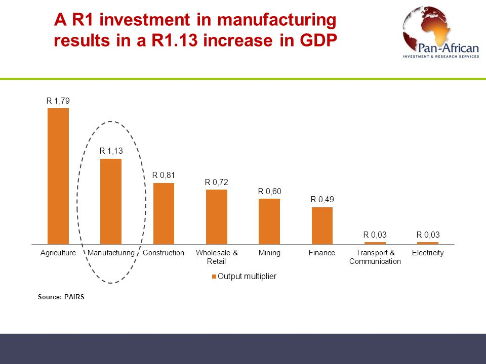 A R1 investment in manufacturing results in a R1.13 increase in GDP