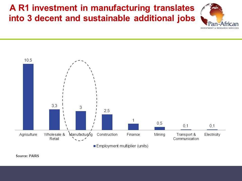 A R1 investment in manufacturing translates into 3 decent and sustainable additional jobs