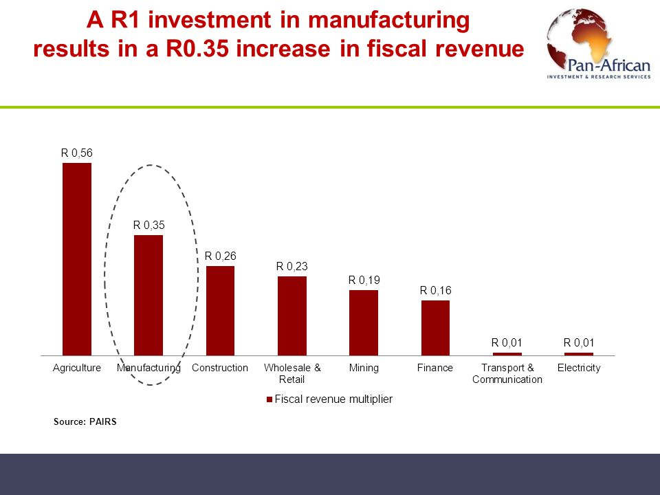 A R1 investment in manufacturing results in a R0