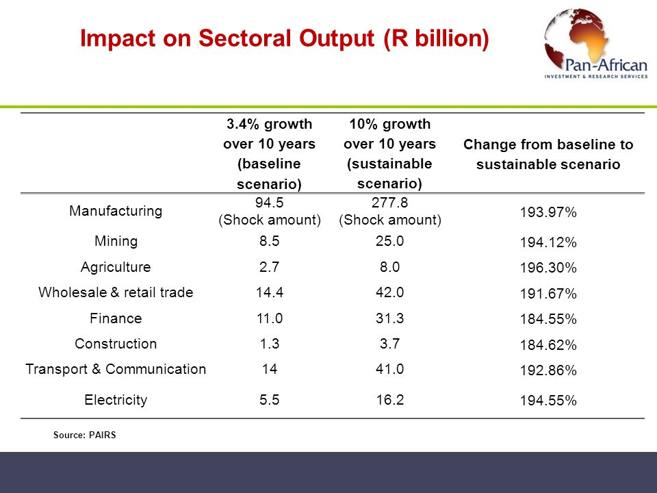 Impact on Sectoral Output (R billion)