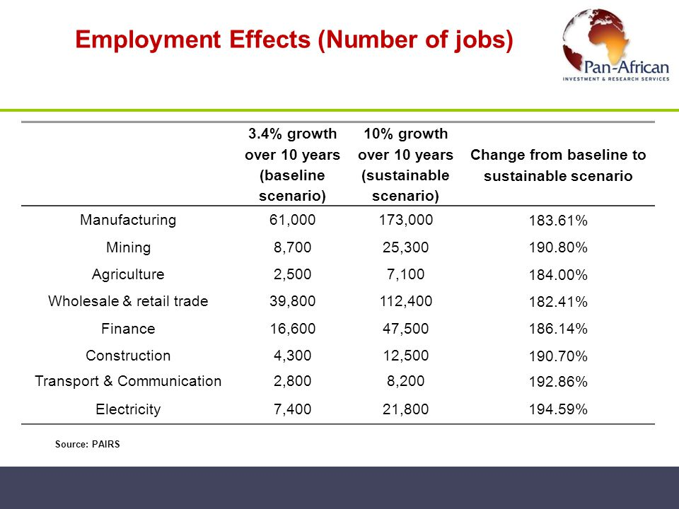 Employment Effects (Number of jobs)