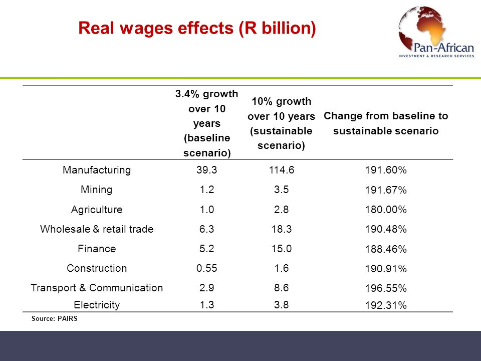 Real wages effects (R billion)