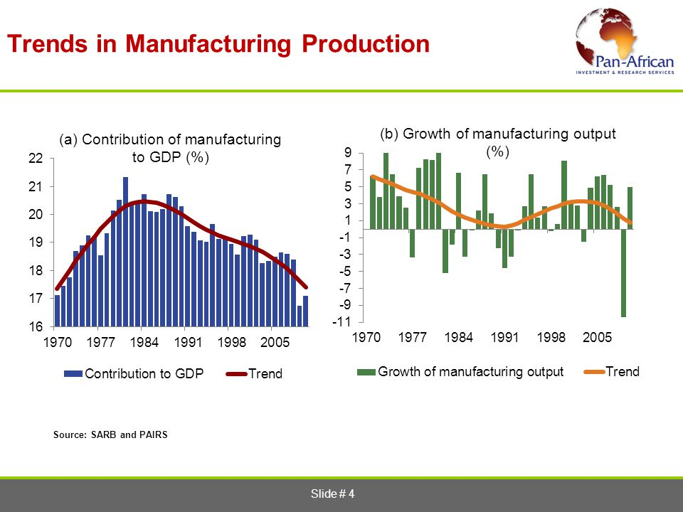 Trends in Manufacturing Production