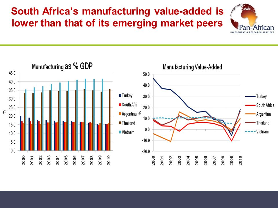South Africa's manufacturing value-added is lower than that of its emerging market peers