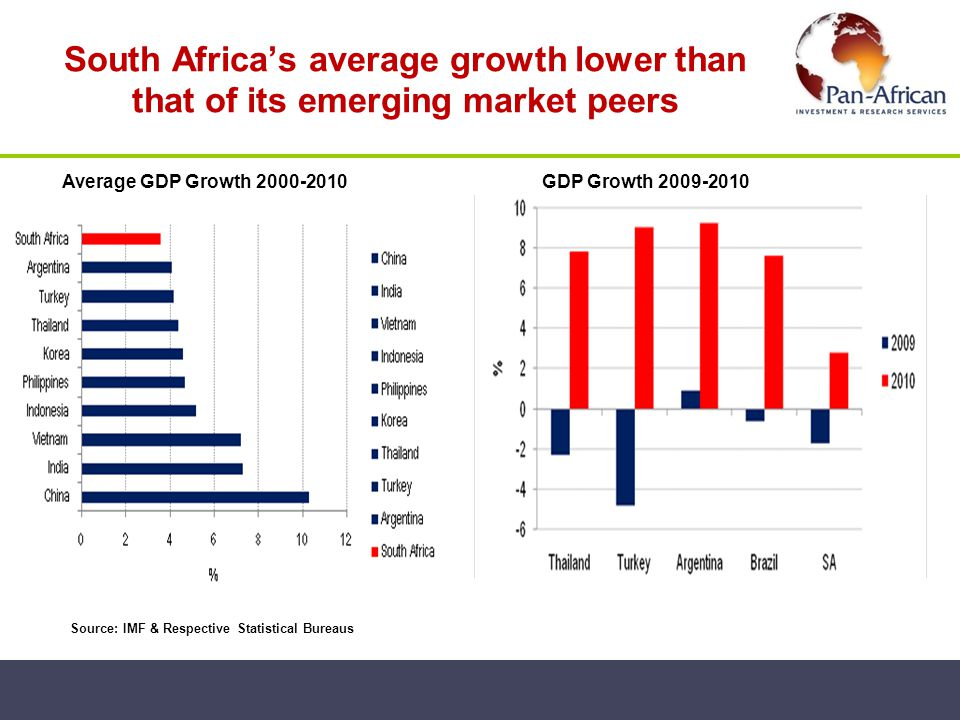 South Africa's average growth lower than that of its emerging market peers
