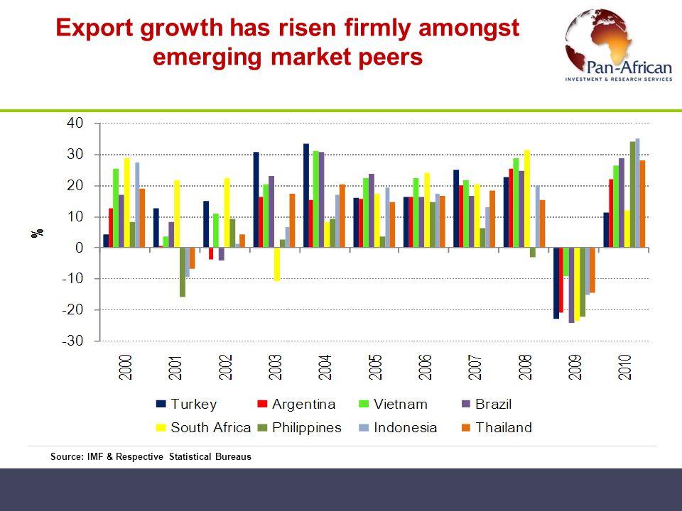 Export growth has risen firmly amongst emerging market peers