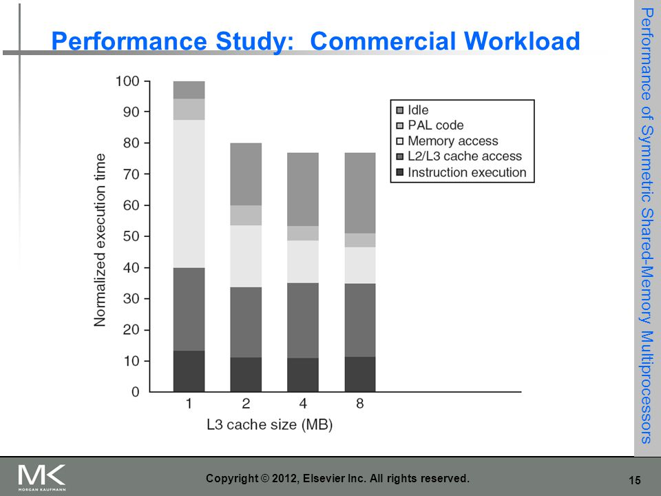 Performance Study: Commercial Workload