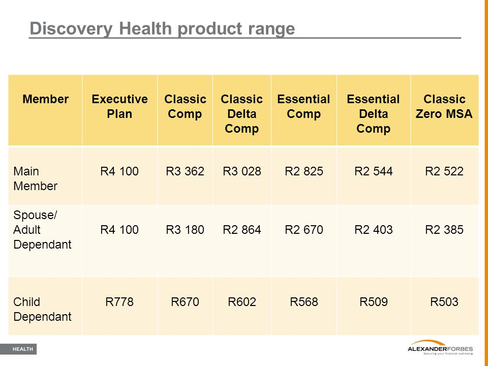 Discovery Health product range