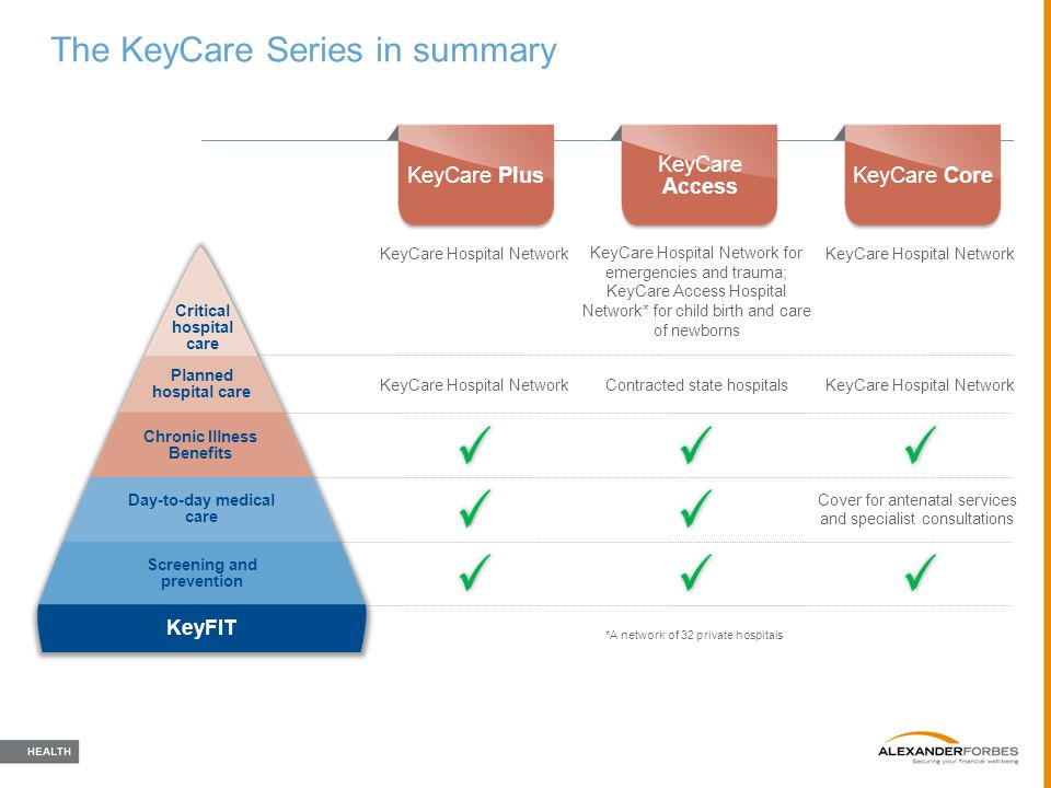 The KeyCare Series in summary