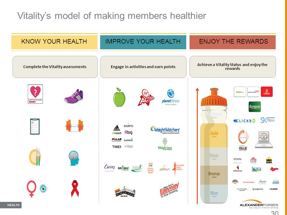 Vitality's model of making members healthier