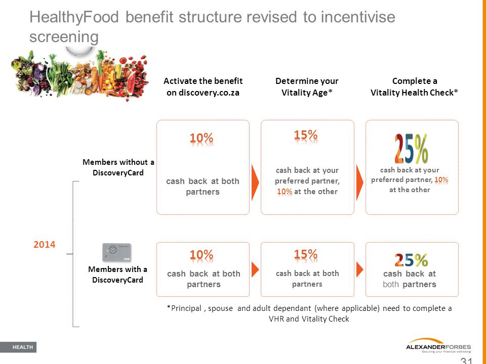 HealthyFood benefit structure revised to incentivise screening