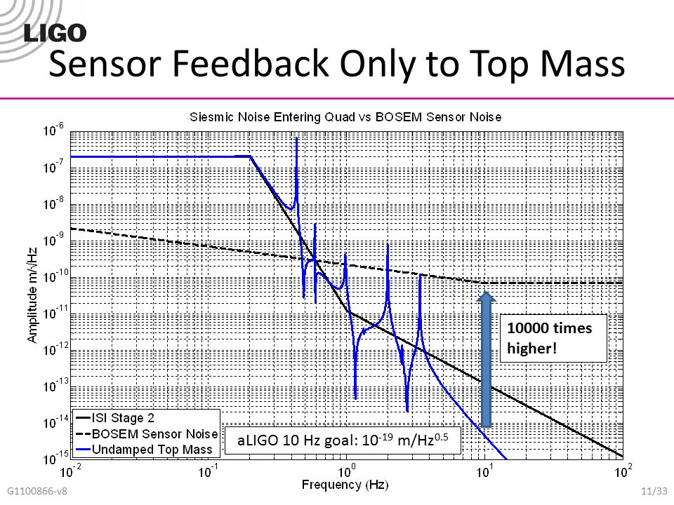 Sensor Feedback Only to Top Mass