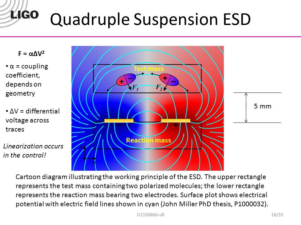 Quadruple Suspension ESD