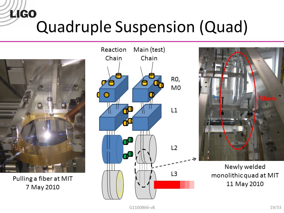 Quadruple Suspension (Quad)