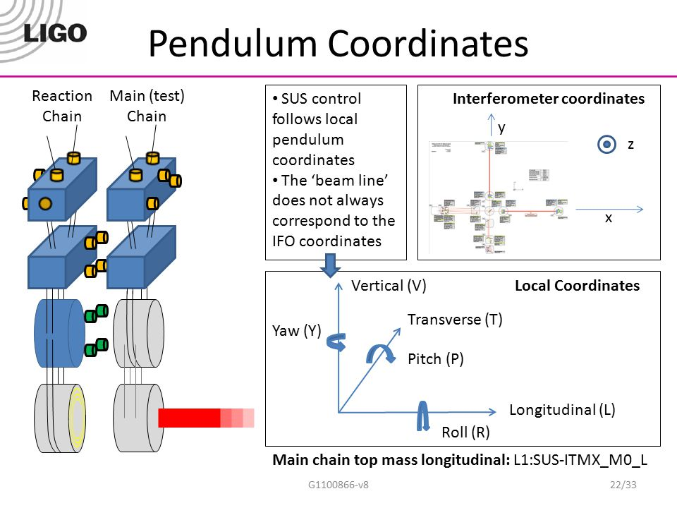 Pendulum Coordinates Main (test) Chain Reaction Chain