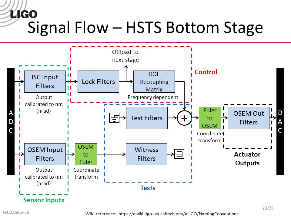 Signal Flow – HSTS Bottom Stage