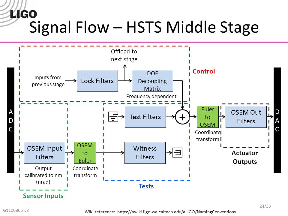 Signal Flow – HSTS Middle Stage