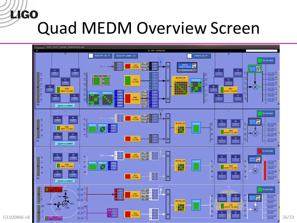 Quad MEDM Overview Screen