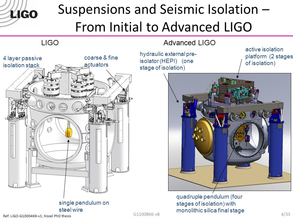 Suspensions and Seismic Isolation – From Initial to Advanced LIGO