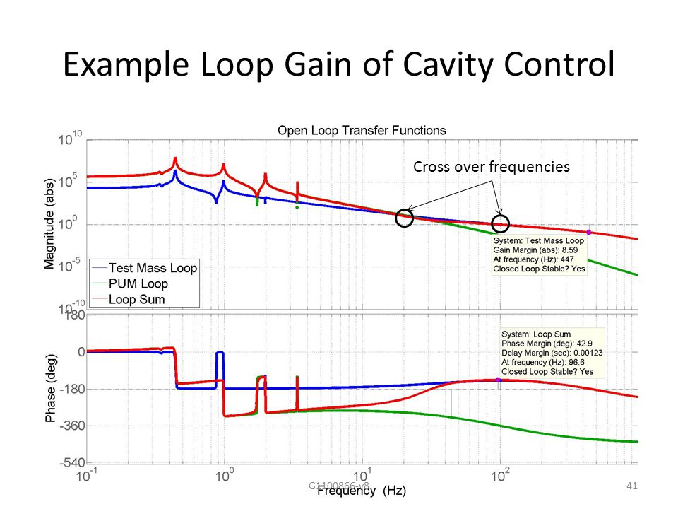 Example Loop Gain of Cavity Control