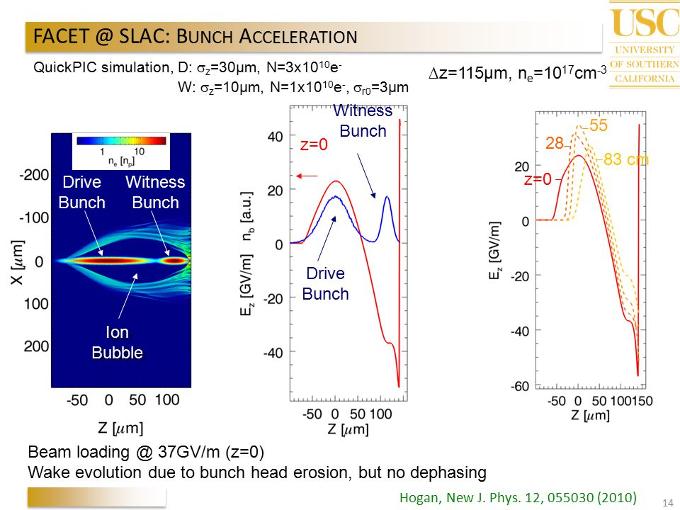 SLAC: BUNCH ACCELERATION