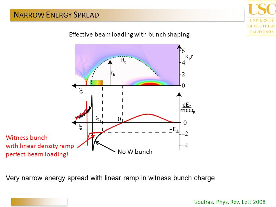 NARROW ENERGY SPREAD Effective beam loading with bunch shaping