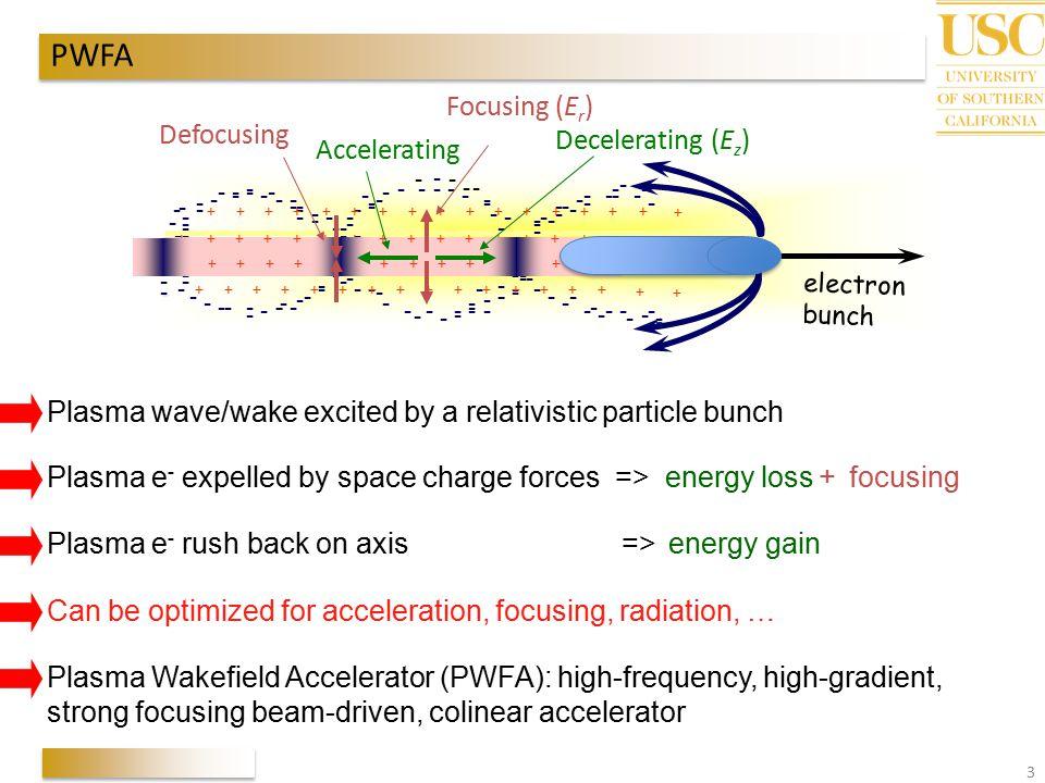 PWFA Focusing (Er) Defocusing Decelerating (Ez) Accelerating