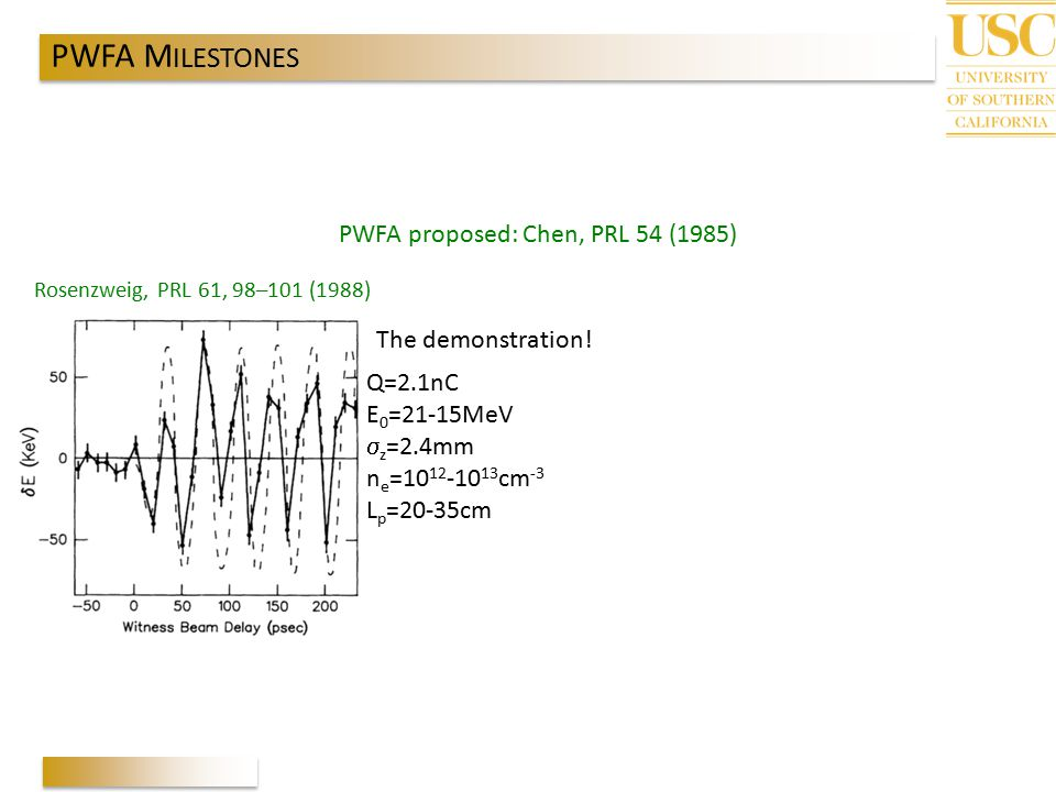 PWFA MILESTONES PWFA proposed: Chen, PRL 54 (1985) The demonstration!